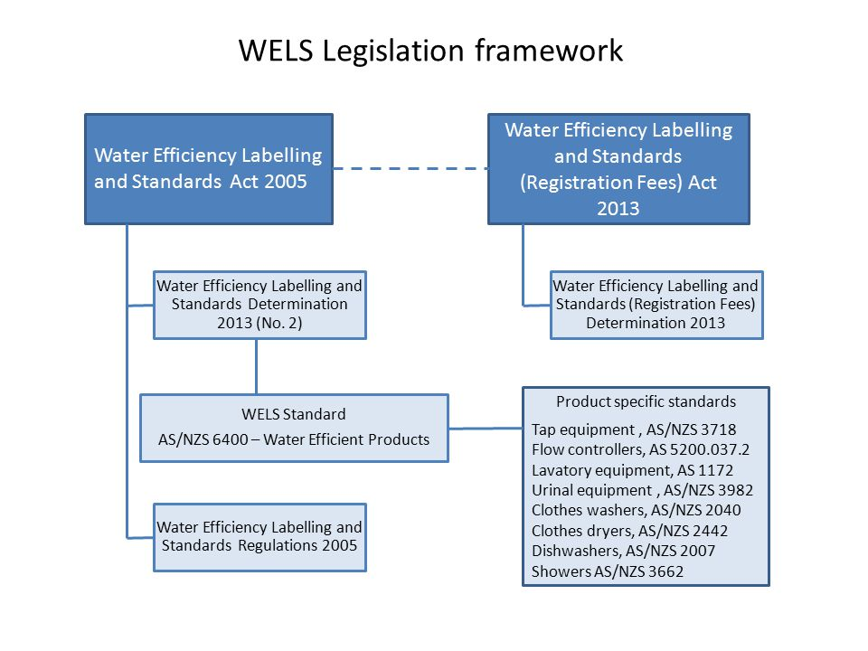 Water Efficiency Labelling and Standards Act 2005 Water Efficiency Labelling and Standards (Registration Fees) Act 2013 Water Efficiency Labelling and Standards Determination 2013 (No.
