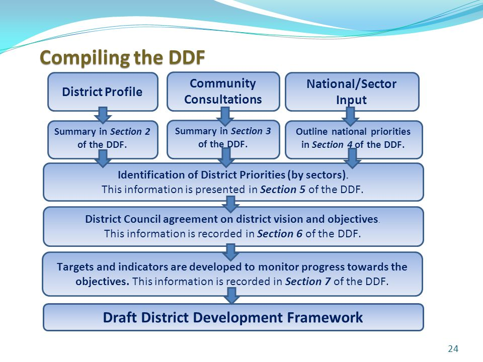 24 District Profile Community Consultations National/Sector Input Summary in Section 2 of the DDF.