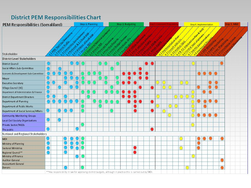 8 District PEM Responsibilities Chart