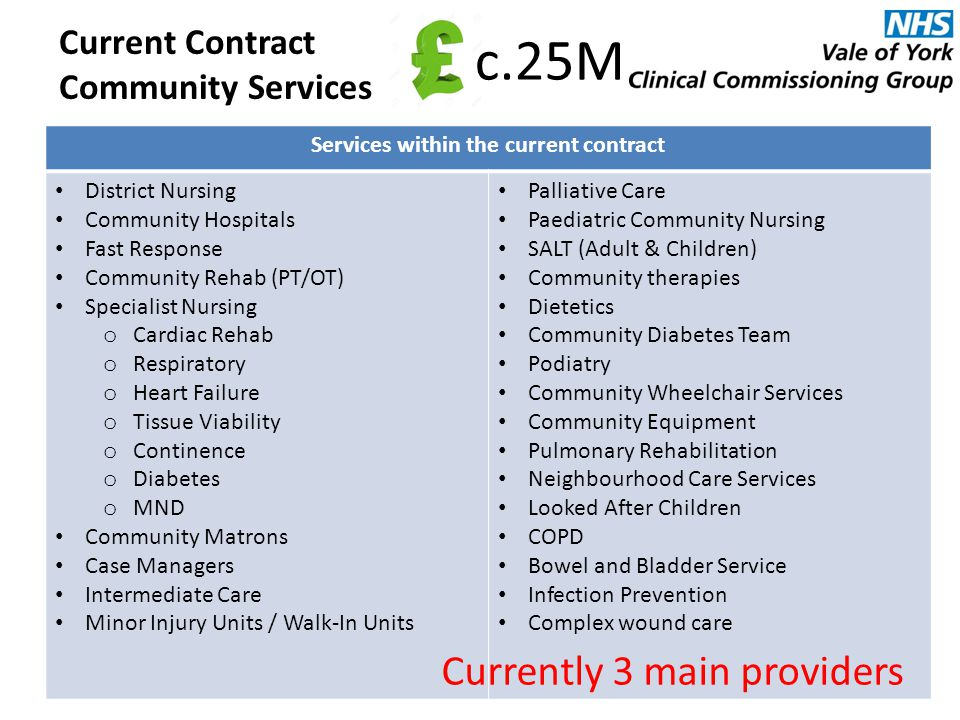 Current Contract Community Services Services within the current contract District Nursing Community Hospitals Fast Response Community Rehab (PT/OT) Specialist Nursing o Cardiac Rehab o Respiratory o Heart Failure o Tissue Viability o Continence o Diabetes o MND Community Matrons Case Managers Intermediate Care Minor Injury Units / Walk-In Units Palliative Care Paediatric Community Nursing SALT (Adult & Children) Community therapies Dietetics Community Diabetes Team Podiatry Community Wheelchair Services Community Equipment Pulmonary Rehabilitation Neighbourhood Care Services Looked After Children COPD Bowel and Bladder Service Infection Prevention Complex wound care Are there any other services which you feel are provided currently but are not referenced here.