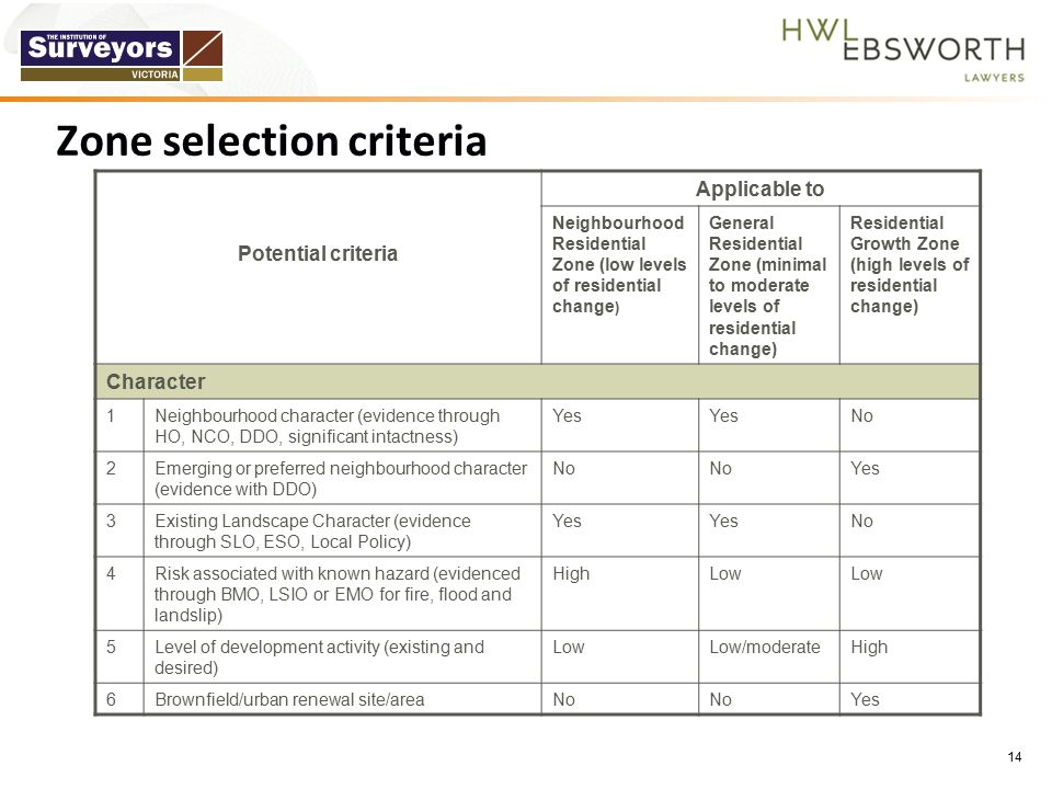 Zone selection criteria Potential criteria Applicable to Neighbourhood Residential Zone (low levels of residential change ) General Residential Zone (