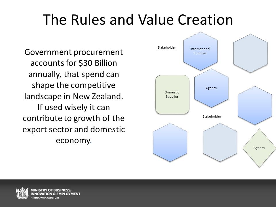 The Rules and Value Creation International Supplier Domestic Supplier Agency Stakeholder Agency Stakeholder Government procurement accounts for $30 Billion annually, that spend can shape the competitive landscape in New Zealand.