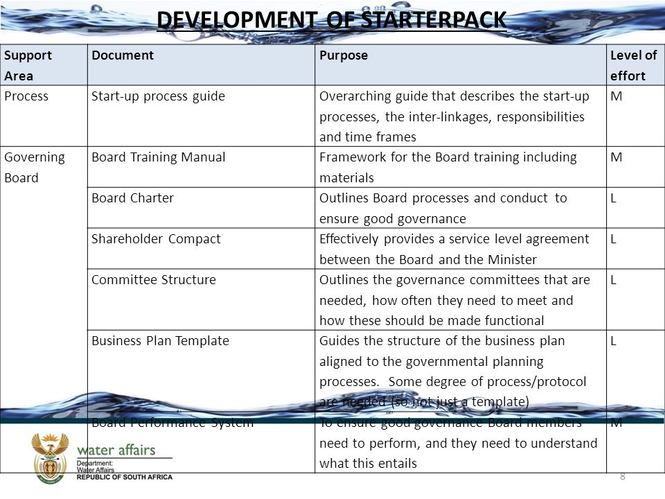 8 Support Area DocumentPurpose Level of effort ProcessStart-up process guide Overarching guide that describes the start-up processes, the inter-linkages, responsibilities and time frames M Governing Board Board Training Manual Framework for the Board training including materials M Board Charter Outlines Board processes and conduct to ensure good governance L Shareholder Compact Effectively provides a service level agreement between the Board and the Minister L Committee Structure Outlines the governance committees that are needed, how often they need to meet and how these should be made functional L Business Plan Template Guides the structure of the business plan aligned to the governmental planning processes.