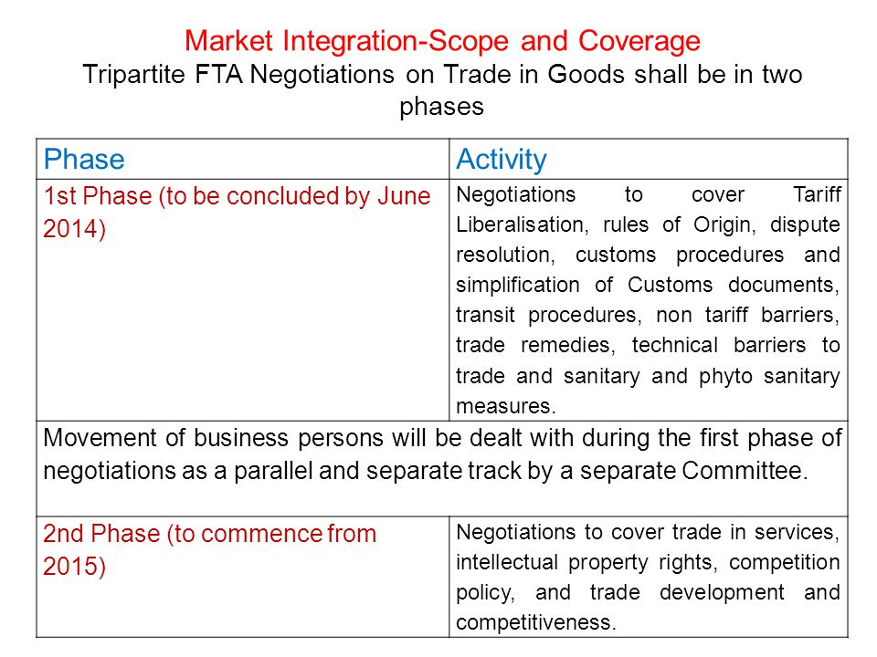 Market Integration-Scope and Coverage Tripartite FTA Negotiations on Trade in Goods shall be in two phases PhaseActivity 1st Phase (to be concluded by