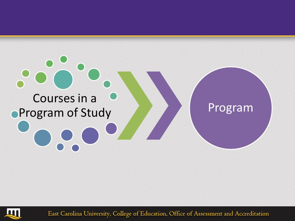 Courses in a Program of Study Program