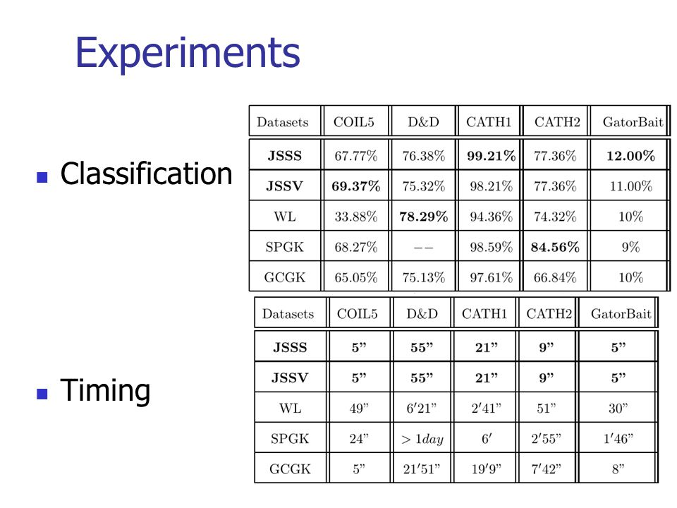 Experiments Classification Timing