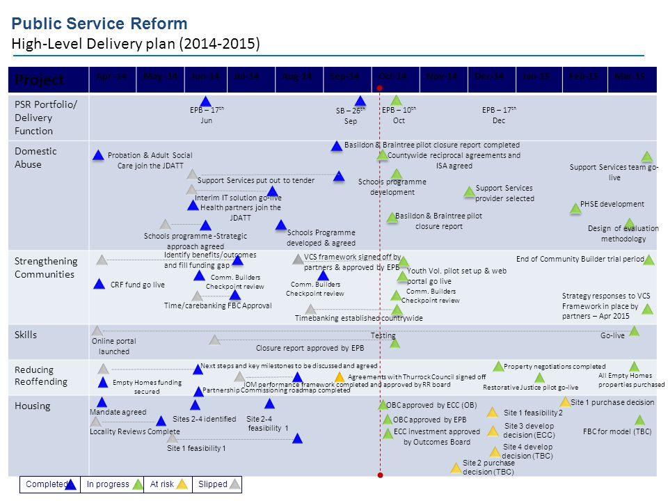 Public Service Reform High-Level Delivery plan (2014-2015) Project Apr -14May -14Jun-14Jul-14Aug-14Sep-14Oct-14Nov-14Dec-14Jan-15Feb-15Mar-15 PSR Port