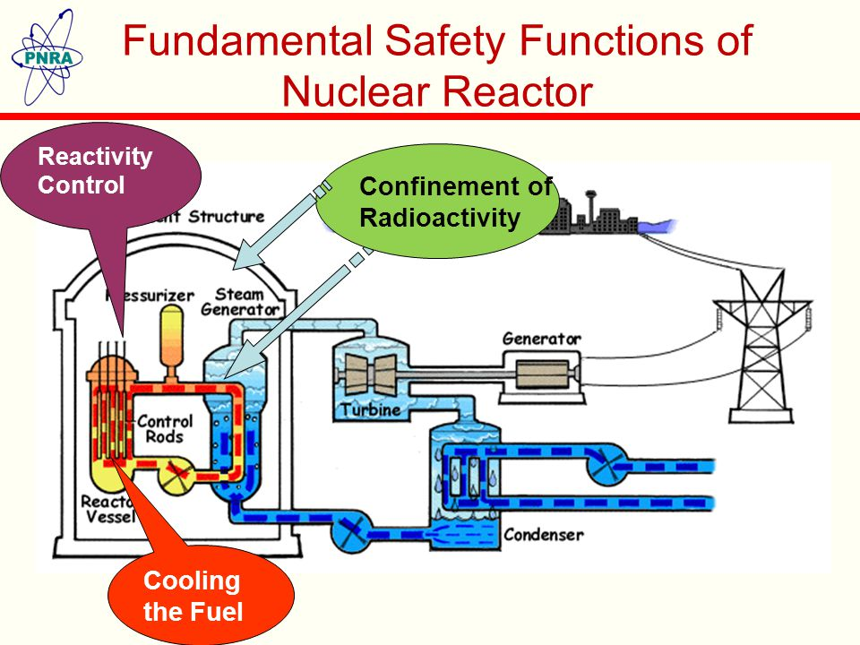 IAEA Action Plan for Nuclear Safety Post Fukushima Actions  IAEA issued action plan in 2011 to further strengthen nuclear safety comprising of following areas:  External Events  Design Issues (common cause failure, station blackout, etc.)  Severe Accident Management  National Organizations (Independent Regulatory Body)  Emergency preparedness and response and post accident management (offsite)  International Cooperation 5
