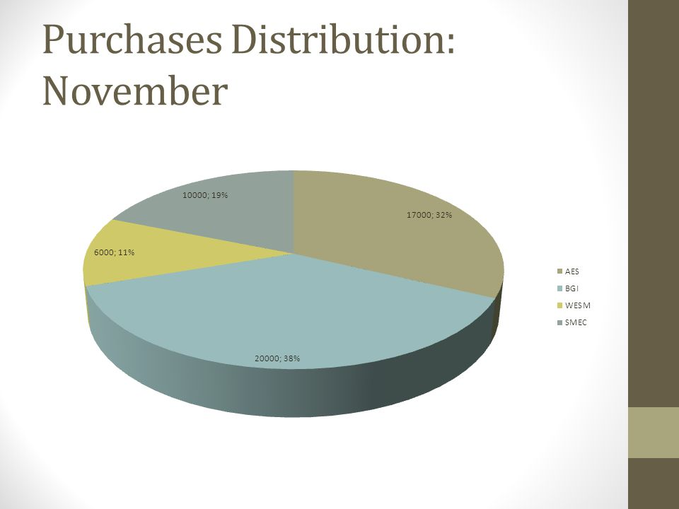 Purchases Distribution: November