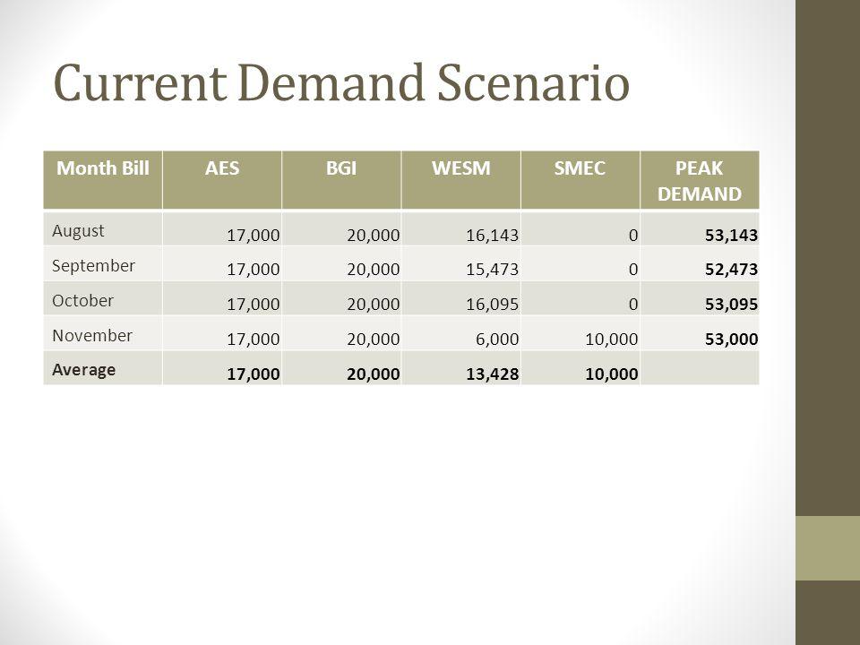 Current Demand Scenario Month BillAESBGIWESMSMECPEAK DEMAND August 17,00020,00016,143053,143 September 17,00020,00015,473052,473 October 17,00020,0001