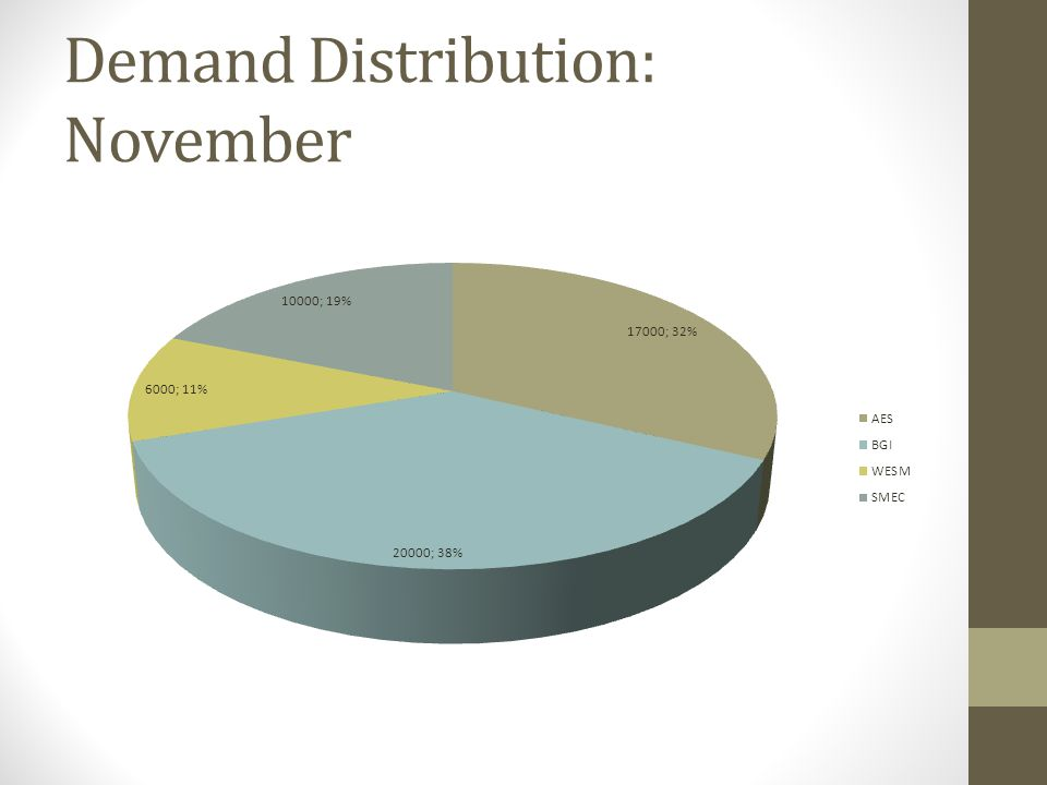 Demand Distribution: November