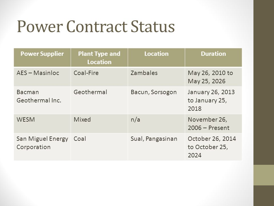 Power Contract Status Power SupplierPlant Type and Location LocationDuration AES – MasinlocCoal-FireZambalesMay 26, 2010 to May 25, 2026 Bacman Geothermal Inc.