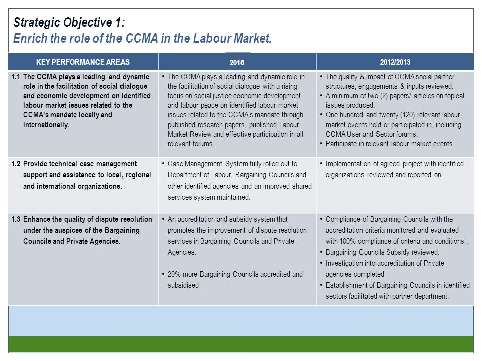 KEY PERFORMANCE AREAS 2015 2012/2013 1.1The CCMA plays a leading and dynamic role in the facilitation of social dialogue and economic development on identified labour market issues related to the CCMA's mandate locally and internationally.
