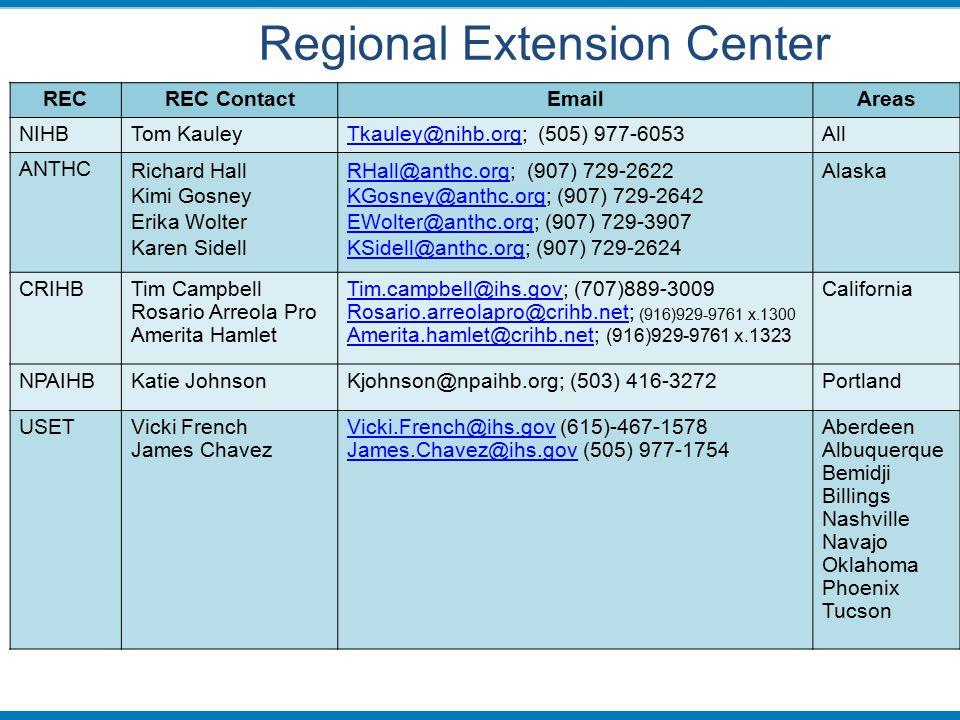 Regional Extension Center RECREC ContactEmailAreas NIHBTom KauleyTkauley@nihb.orgTkauley@nihb.org; (505) 977-6053All ANTHC Richard Hall Kimi Gosney Erika Wolter Karen Sidell RHall@anthc.orgRHall@anthc.org; (907) 729-2622 KGosney@anthc.orgKGosney@anthc.org; (907) 729-2642 EWolter@anthc.orgEWolter@anthc.org; (907) 729-3907 KSidell@anthc.orgKSidell@anthc.org; (907) 729-2624 Alaska CRIHBTim Campbell Rosario Arreola Pro Amerita Hamlet Tim.campbell@ihs.govTim.campbell@ihs.gov; (707)889-3009 Rosario.arreolapro@crihb.netRosario.arreolapro@crihb.net; (916)929-9761 x.1300 Amerita.hamlet@crihb.netAmerita.hamlet@crihb.net; (916)929-9761 x.1323 California NPAIHBKatie JohnsonKjohnson@npaihb.org; (503) 416-3272Portland USETVicki French James Chavez Vicki.French@ihs.govVicki.French@ihs.gov (615)-467-1578 James.Chavez@ihs.govJames.Chavez@ihs.gov (505) 977-1754 Aberdeen Albuquerque Bemidji Billings Nashville Navajo Oklahoma Phoenix Tucson