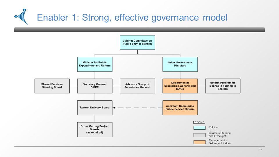 14 Enabler 1: Strong, effective governance model