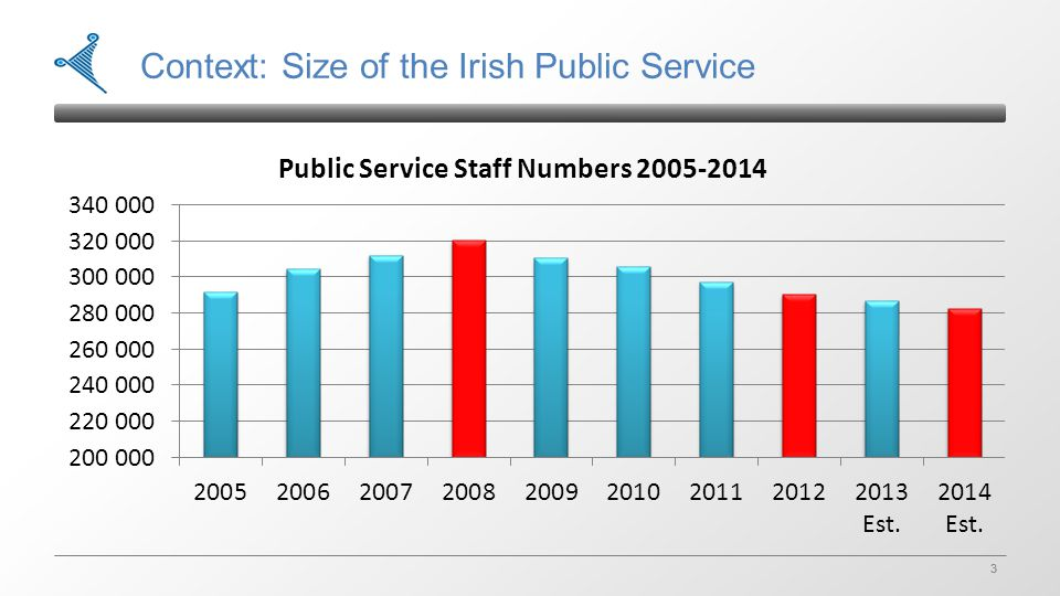 3 3 Context: Size of the Irish Public Service