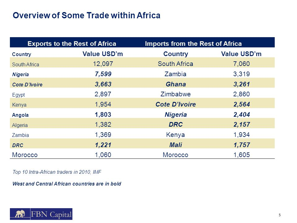 5 Overview of Some Trade within Africa Exports to the Rest of AfricaImports from the Rest of Africa Country Value USD'mCountryValue USD'm South Africa 12,097South Africa7,060 Nigeria 7,599Zambia3,319 Cote D'Ivoire 3,663Ghana3,261 Egypt 2,897Zimbabwe2,860 Kenya 1,954Cote D'Ivoire2,564 Angola 1,803Nigeria2,404 Algeria 1,382DRC2,157 Zambia 1,369Kenya1,934 DRC 1,221Mali1,757 Morocco1,060Morocco1,605 Top 10 Intra-African traders in 2010, IMF West and Central African countries are in bold