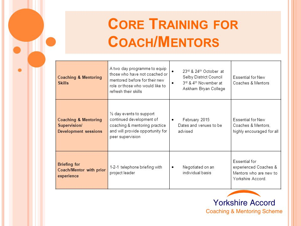 C ORE T RAINING FOR C OACH /M ENTORS Coaching & Mentoring Skills A two day programme to equip those who have not coached or mentored before for their new role or those who would like to refresh their skills  23 rd & 24 th October at Selby District Council  3 rd & 4 th November at Askham Bryan College Essential for New Coaches & Mentors Coaching & Mentoring Supervision/ Development sessions ½ day events to support continued development of coaching & mentoring practice and will provide opportunity for peer supervision  February 2015 Dates and venues to be advised Essential for New Coaches & Mentors, highly encouraged for all Briefing for Coach/Mentor with prior experience 1-2-1 telephone briefing with project leader  Negotiated on an individual basis Essential for experienced Coaches & Mentors who are new to Yorkshire Accord.