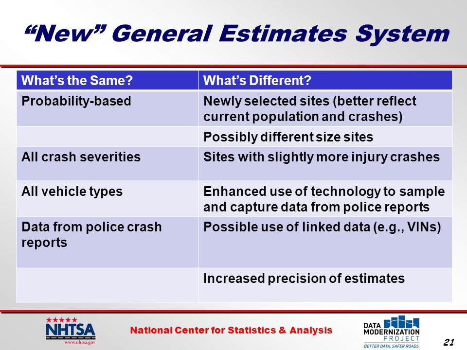 National Center for Statistics & Analysis 21 New General Estimates System What's the Same What's Different.