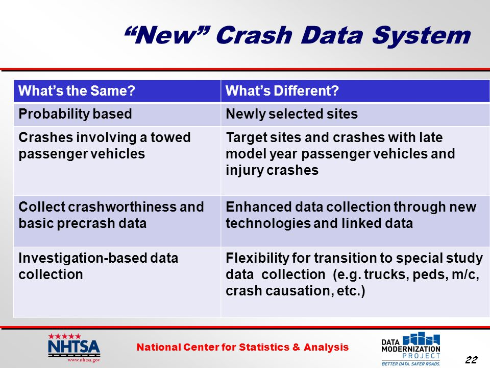 National Center for Statistics & Analysis 22 New Crash Data System What's the Same What's Different.