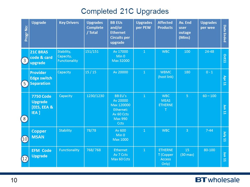 10 Completed 21C Upgrades 3 5 8 10 12