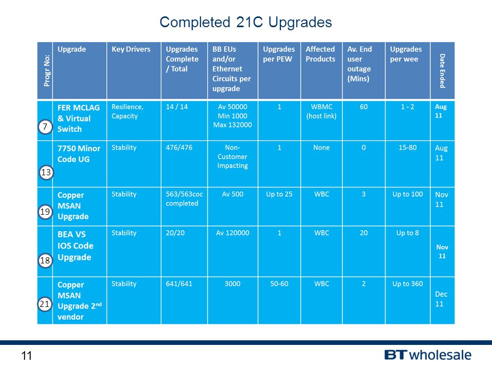11 Completed 21C Upgrades 7 13 19 18 21
