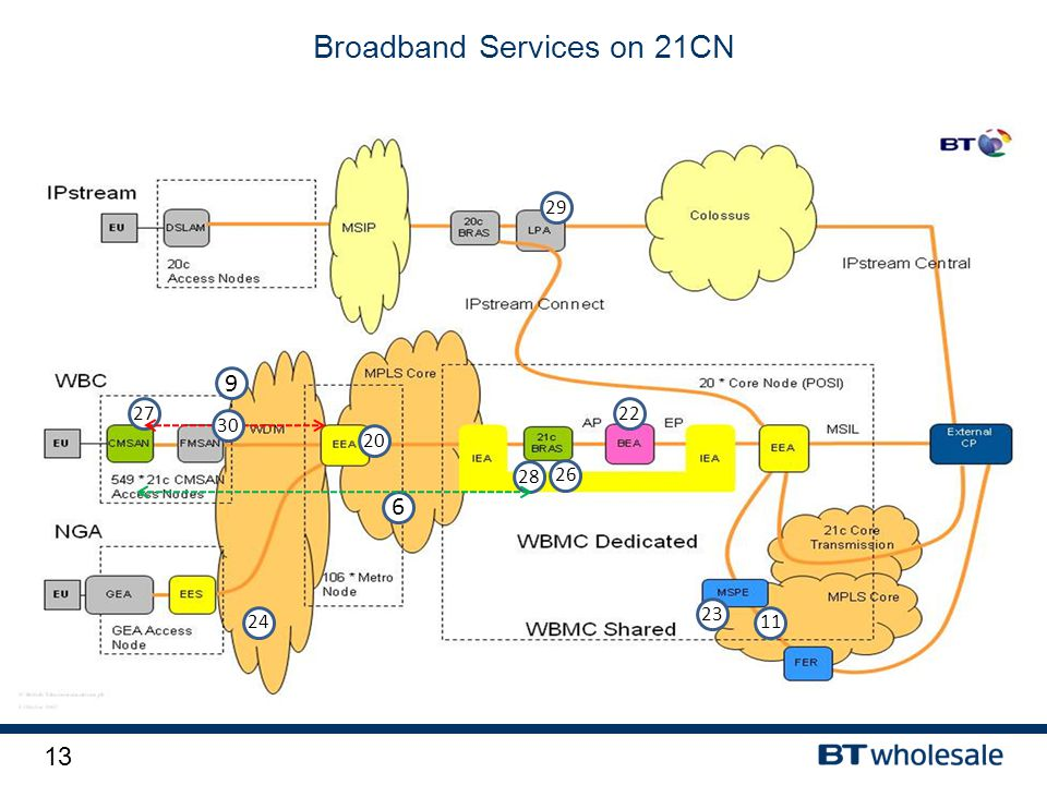 13 Broadband Services on 21CN 29 27 9 24 20 6 28 26 22 23 11 3030
