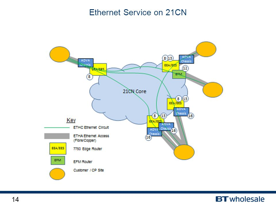 14 Ethernet Service on 21CN