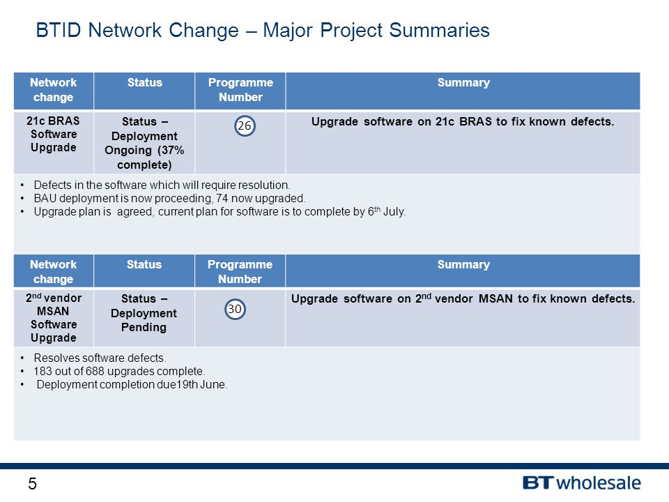 5 BTID Network Change – Major Project Summaries Network change StatusProgramme Number Summary 21c BRAS Software Upgrade Status – Deployment Ongoing (3