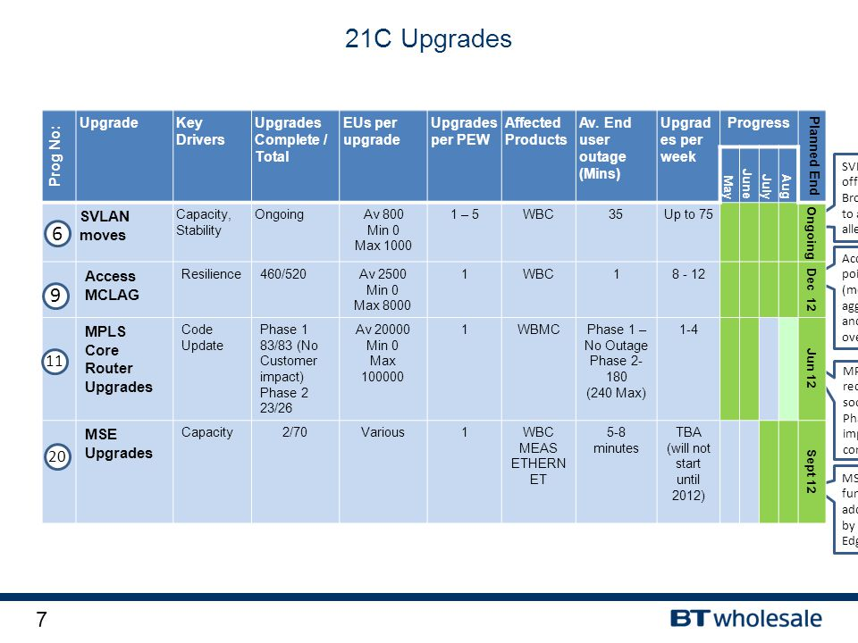 7 21C Upgrades SVLAN moves - these moves offload SVLAN's (bundles of Broadband traffic) from one BRAS to another. This is carried out to alleviate cap