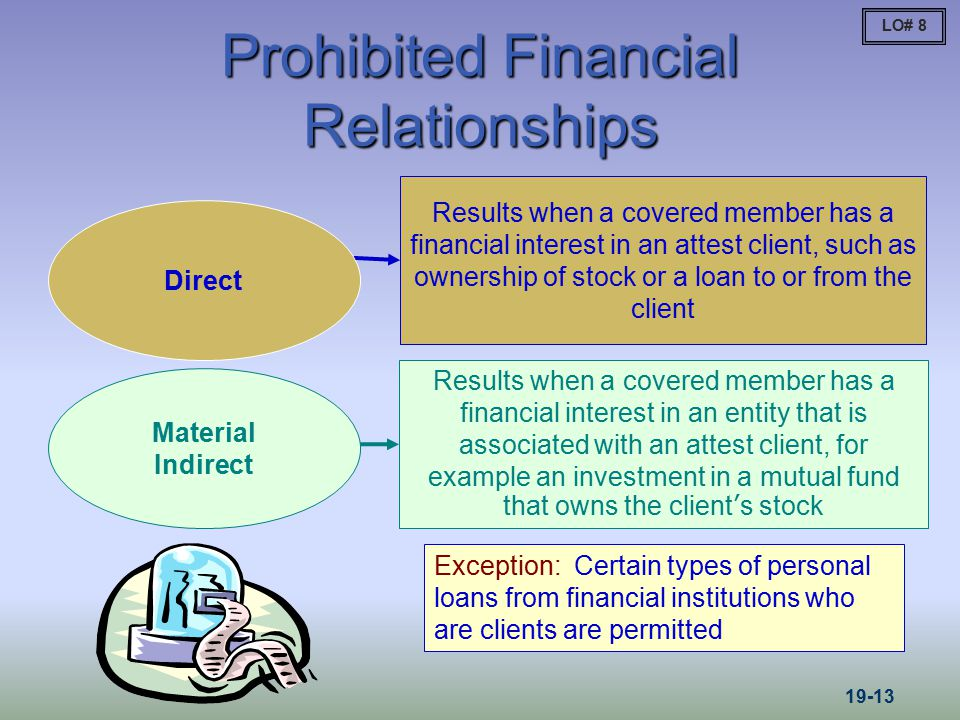 Prohibited Financial Relationships Results when a covered member has a financial interest in an attest client, such as ownership of stock or a loan to