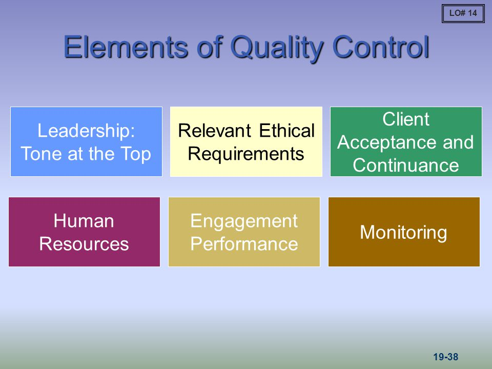 Elements of Quality Control Leadership: Tone at the Top Relevant Ethical Requirements Client Acceptance and Continuance Engagement Performance Monitor