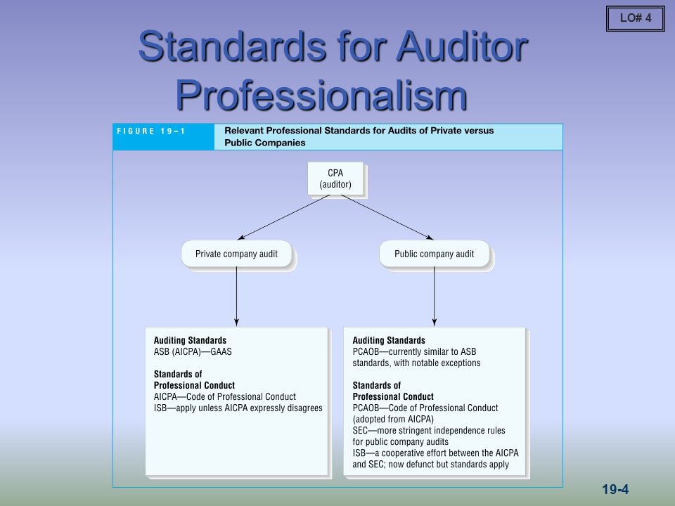 Three Categories of Standards for Ethics/Independence/Quality Control  Figure 19-1 in your text is not the way I organize my thinking about these standards.