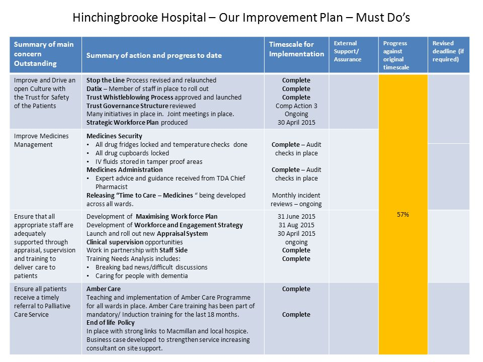 Hinchingbrooke Hospital – Our Improvement Plan – Must Do's Summary of main concern Outstanding Summary of action and progress to date Timescale for Implementation External Support/ Assurance Progress against original timescale Revised deadline (if required) Improve and Drive an open Culture with the Trust for Safety of the Patients Stop the Line Process revised and relaunched Datix – Member of staff in place to roll out Trust Whistleblowing Process approved and launched Trust Governance Structure reviewed Many initiatives in place in.