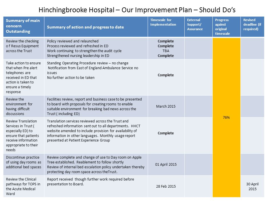Hinchingbrooke Hospital – Our Improvement Plan – Should Do's Summary of main concern Outstanding Summary of action and progress to date Timescale for Implementation External Support/ Assurance Progress against original timescale Revised deadline (if required) Review the checking o f Resus Equipment across the Trust Policy reviewed and relaunched Process reviewed and refreshed in ED Work continuing to strengthen the audit cycle Strengthened nursing leadership in ED Complete TBA Complete 76% Take action to ensure that when Pre alert telephones are received in ED that action is taken to ensure a timely response Standing Operating Procedure review – no change Notification from East of England Ambulance Service no issues No further action to be taken Complete Review the environment for having difficult discussions Facilities review, report and business case to be presented to board with proposals for creating rooms to enable suitable environment for breaking bad news across the Trust ( including ED) March 2015 Review Translation Services in Trust ( especially ED) to ensure that patients receive information appropriate to their needs Translation services reviewed across the Trust and refreshed information sent out to all departments.
