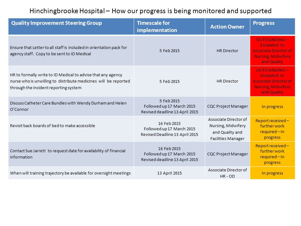 Hinchingbrooke Hospital – How our progress is being monitored and supported Quality Improvement Steering GroupTimescale for implementation Action Owner Progress Ensure that Letter to all staff is included in orientation pack for agency staff.
