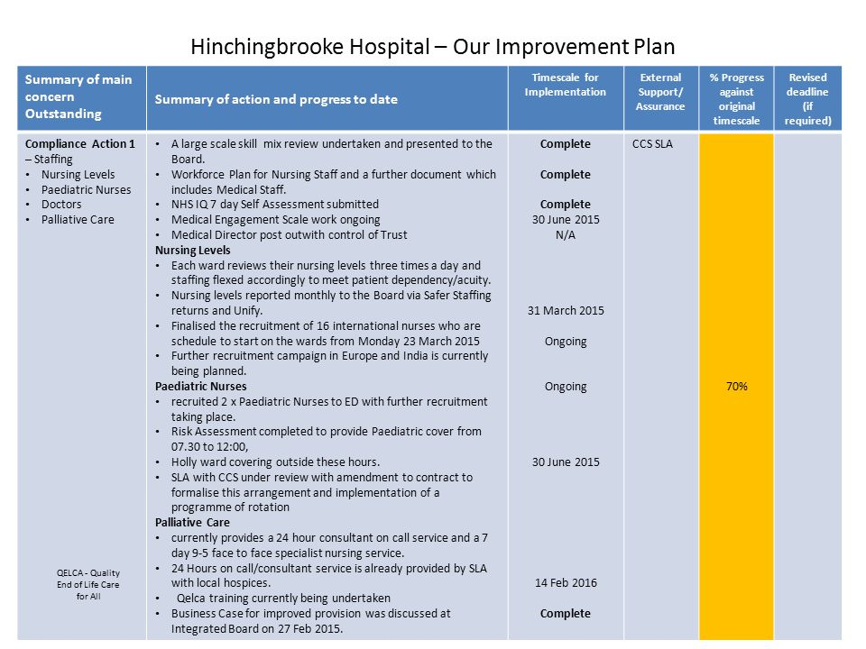 Hinchingbrooke Hospital – Our Improvement Plan Summary of main concern Outstanding Summary of action and progress to date Timescale for Implementation External Support/ Assurance % Progress against original timescale Revised deadline (if required) Compliance Action 2 Care and Welfare of People Documentation Task and Finish Group in place undertaking a review of Documentation should be finished by June.