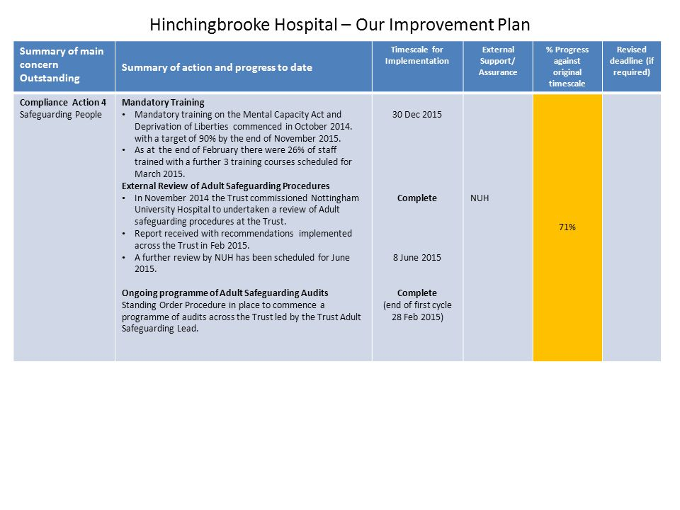 Hinchingbrooke Hospital – Our Improvement Plan Summary of main concern Outstanding Summary of action and progress to date Timescale for Implementation External Support/ Assurance % Progress against original timescale Revised deadline (if required) Compliance Action 5 Infection Control Senior Leadership in Infection Control Prevention Team Deputy Dipc Helen O'Connor appointed into Trust on a substantive contract in October 2014.