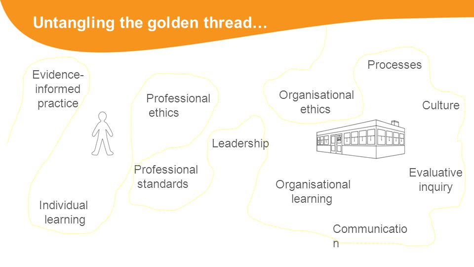 Untangling the golden thread… Evidence- informed practice Individual learning Professional ethics Professional standards Organisational ethics Organisational learning Leadership Culture Processes Evaluative inquiry Communicatio n