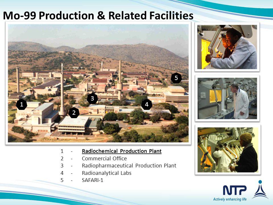 1 2 3 4 5 1-Radiochemical Production Plant 2-Commercial Office 3-Radiopharmaceutical Production Plant 4-Radioanalytical Labs 5-SAFARI-1 Mo-99 Producti