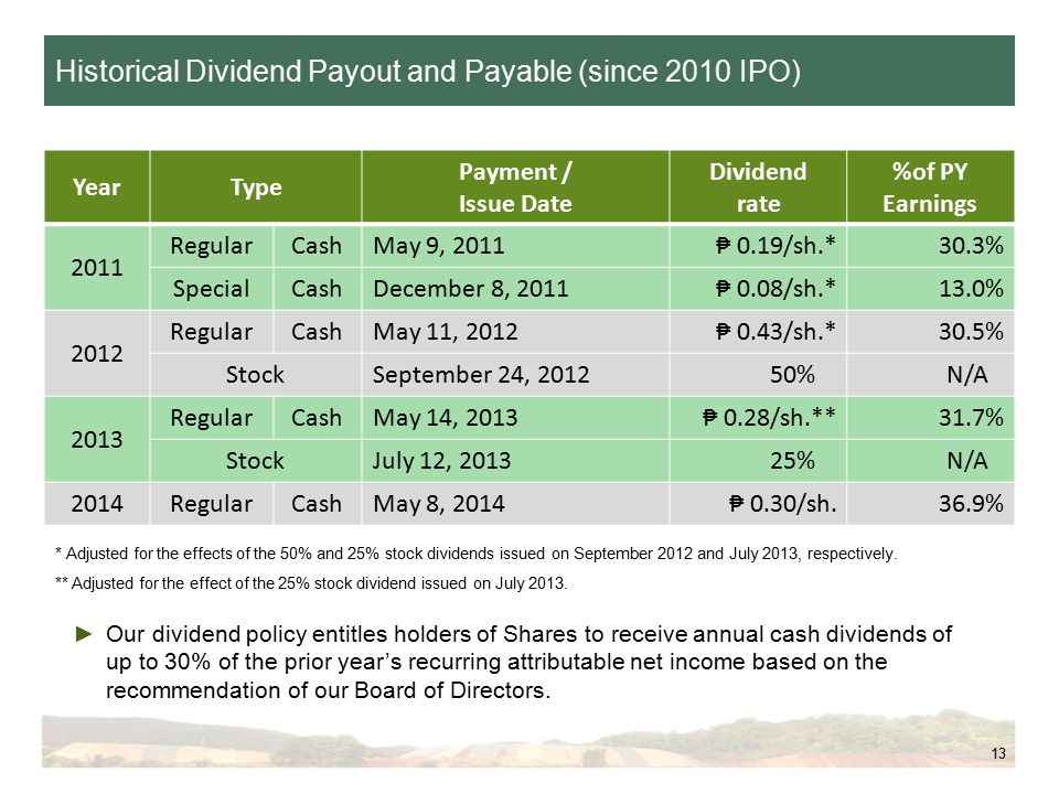 13 YearType Payment / Issue Date Dividend rate %of PY Earnings 2011 RegularCashMay 9, 2011₱ 0.19/sh.*30.3% SpecialCashDecember 8, 2011₱ 0.08/sh.*13.0% 2012 RegularCashMay 11, 2012₱ 0.43/sh.*30.5% StockSeptember 24, 201250%N/A 2013 RegularCashMay 14, 2013₱ 0.28/sh.**31.7% StockJuly 12, 201325%N/A 2014RegularCashMay 8, 2014₱ 0.30/sh.36.9% ►Our dividend policy entitles holders of Shares to receive annual cash dividends of up to 30% of the prior year's recurring attributable net income based on the recommendation of our Board of Directors.