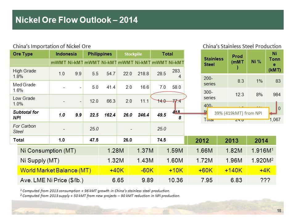 Nickel Ore Flow Outlook – 2014 18 China's Importation of Nickel OreChina's Stainless Steel Production 200920102011201220132014 Ni Consumption (MT)1.28M1.37M1.59M1.66M1.82M1.916M 1 Ni Supply (MT)1.32M1.43M1.60M1.72M1.96M1.920M 2 World Market Balance (MT)+40K-60K+10K+60K+140K+4K Ave.