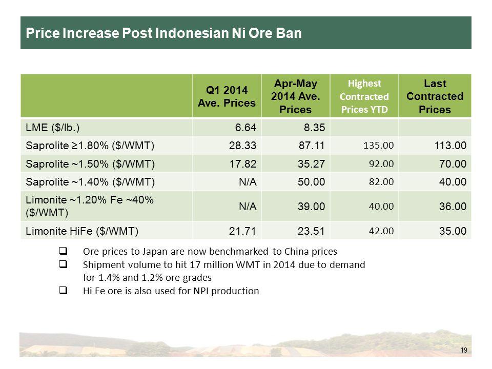 19 Price Increase Post Indonesian Ni Ore Ban Q1 2014 Ave.