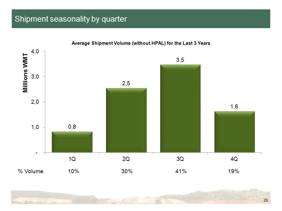 Shipment seasonality by quarter 20 % Volume 10% 30% 41%19%