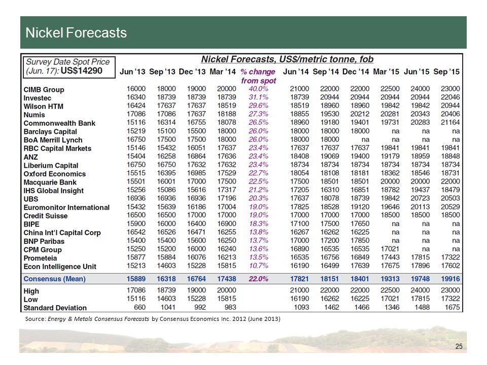 25 Nickel Forecasts Source: Energy & Metals Consensus Forecasts by Consensus Economics Inc.