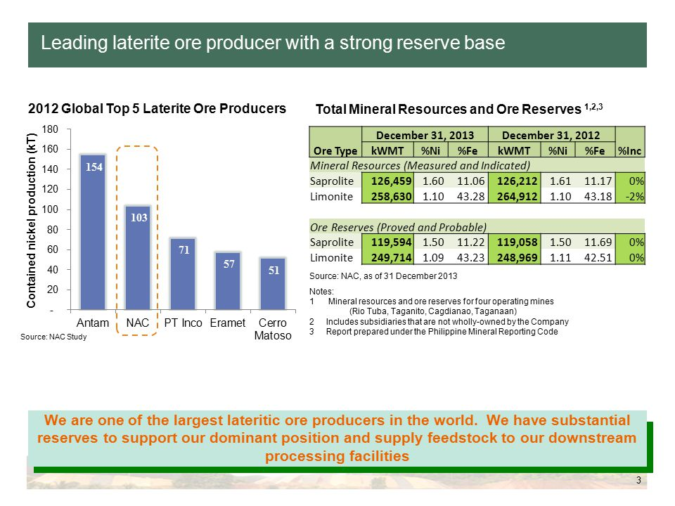 3 Leading laterite ore producer with a strong reserve base 2012 Global Top 5 Laterite Ore Producers We are one of the largest lateritic ore producers in the world.