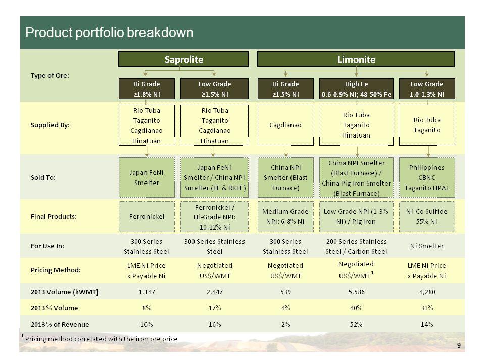 99 Product portfolio breakdown