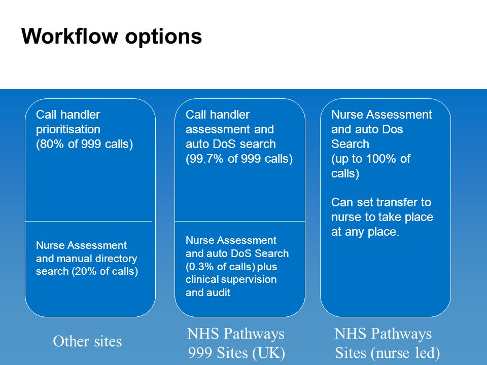 Workflow options Call handler prioritisation (80% of 999 calls) Nurse Assessment and manual directory search (20% of calls) Call handler assessment and auto DoS search (99.7% of 999 calls) Nurse Assessment and auto DoS Search (0.3% of calls) plus clinical supervision and audit Nurse Assessment and auto Dos Search (up to 100% of calls) Can set transfer to nurse to take place at any place.
