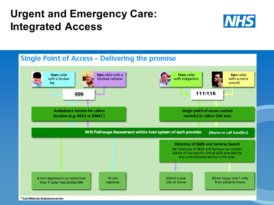 Urgent and Emergency Care: Integrated Access 111/116 (Nurse or call handler)