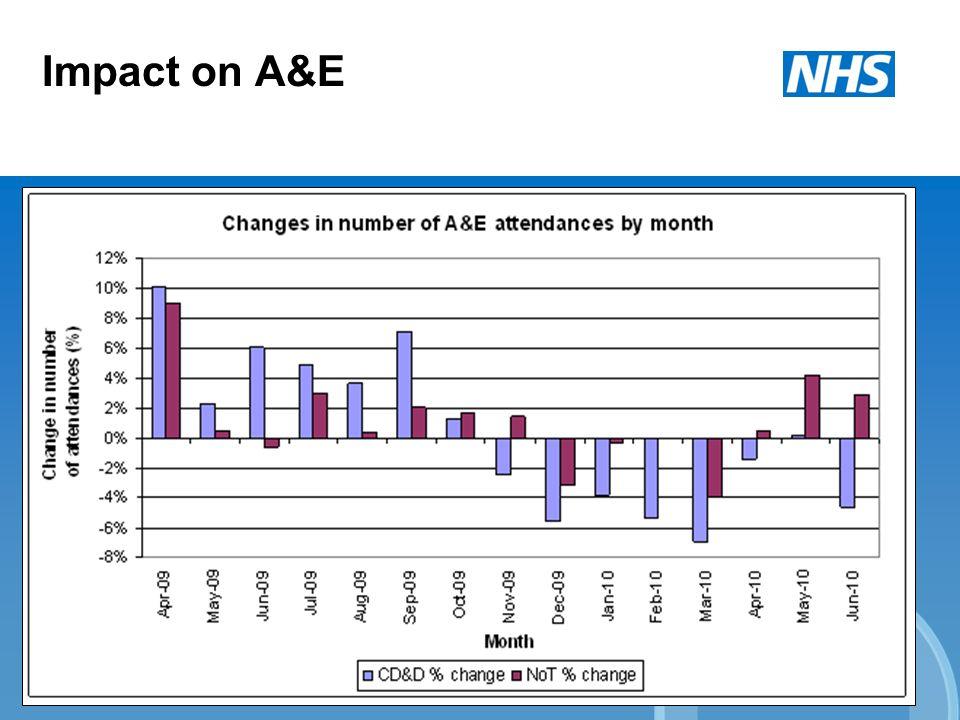 Impact on A&E